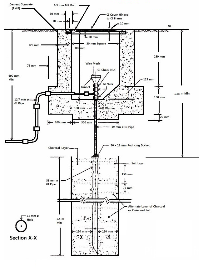 pipe-earthing-and-grounding
