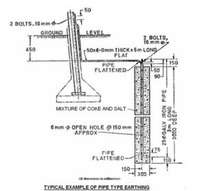 pipe-earthing-typical