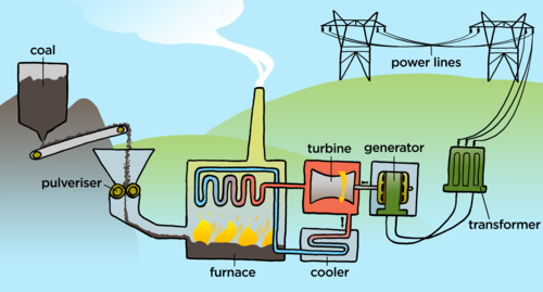 essay on uses of electricity for kids Nine of every ten tons of coal used in the united states are used for electricity generation here's how it works: solar energy for kids - fun facts.